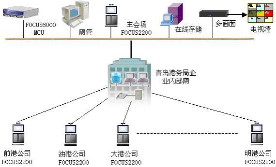 青岛港务局高清晰会议电视系统